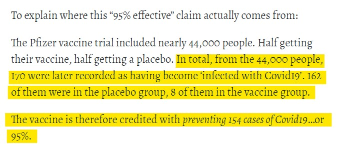"Ignore all the claims that the #CovidVaccine has a ""95% efficacy rating"".   That number is simply the result of creative math. https://t.co/PKuwWwIOBO"
