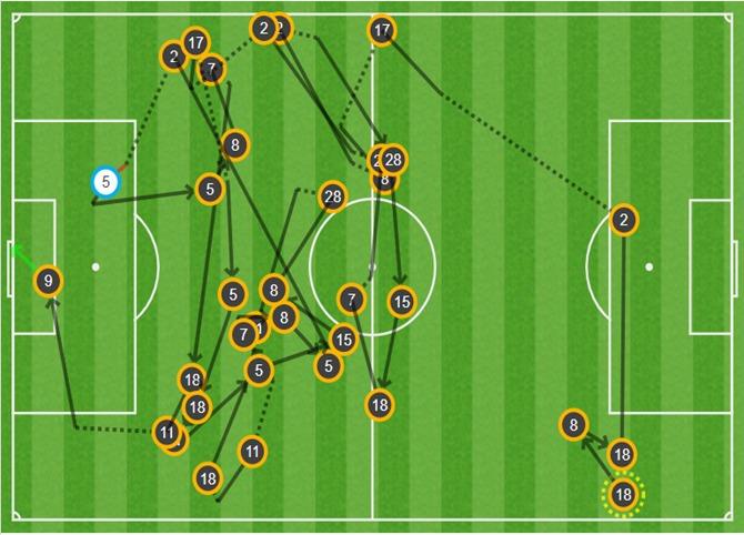 ⚽ @MartinBraith 📊 33 pases sin interrupción 💪 Récord en esta edición de la @LigadeCampeones   #FerencvarosBarça