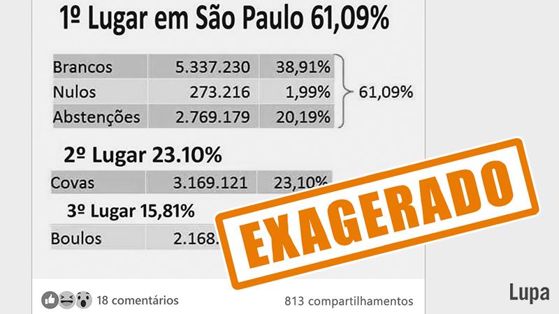 ⚠️ A soma representa 3.649.457 eleitores — 40,6% do total de pessoas aptas a votar nesta eleição (8.986.687), e não 61,09%. O total de abstenção em São Paulo, de 30,81%, foi o maior registrado em segundo turno desde 1996. Leia: https://t.co/4G4fNkqDMR. #eleicoes2020 #sp https://t.co/07gxoxVBcR