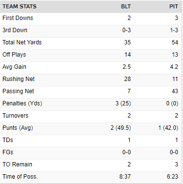 First quarter team stats #Steelers versus #Ravens #BALvsPIT