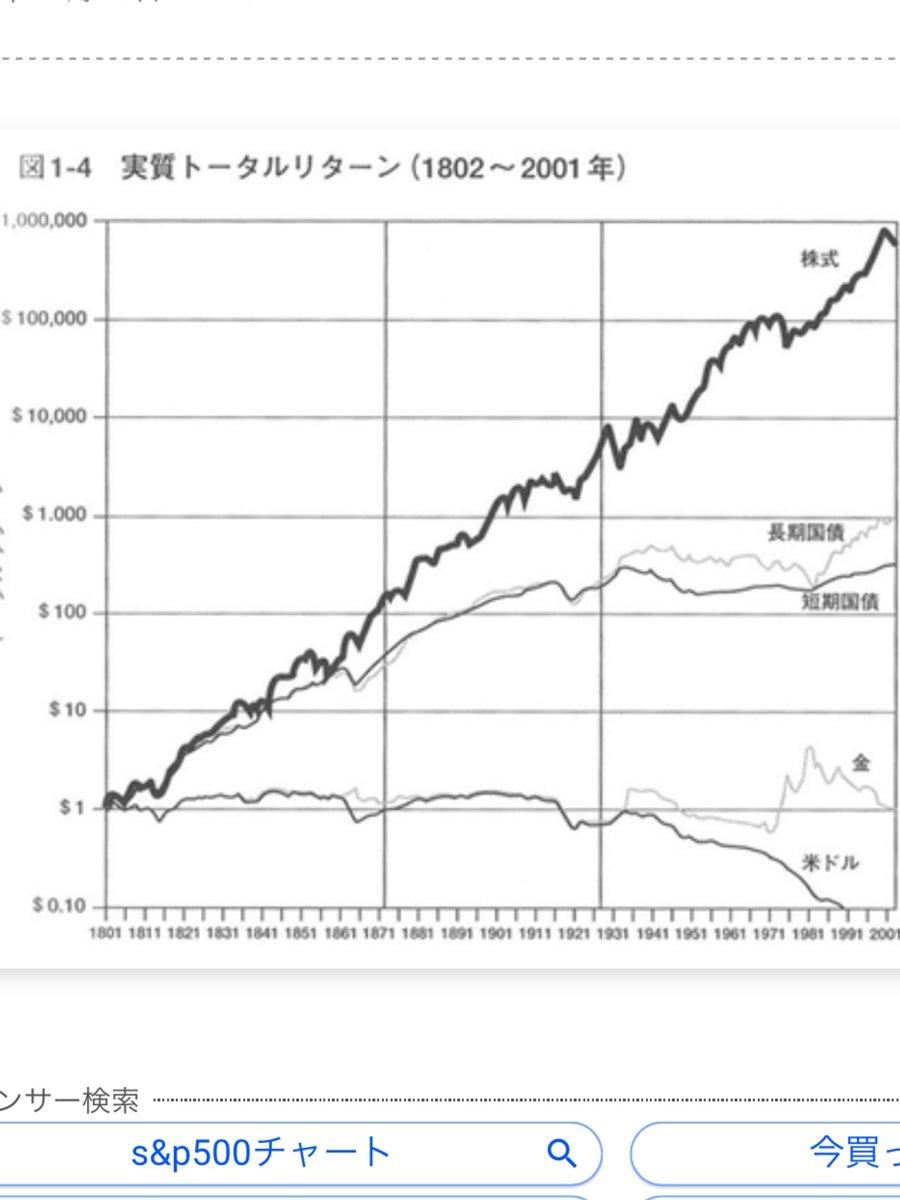 緩和マネーの行き先、初期はゴールドなどの商品、先月あたりから仮想通貨、3月以降上がりっぱなしの株、方々で火柱があがってるが最終的には米中などの主要国の不動産高騰生み出すはず。そうなると日本も引っ張られる。バリューL継続は長期で良さげ。ゴルフでもライン読むのは全体の山の傾斜みる。