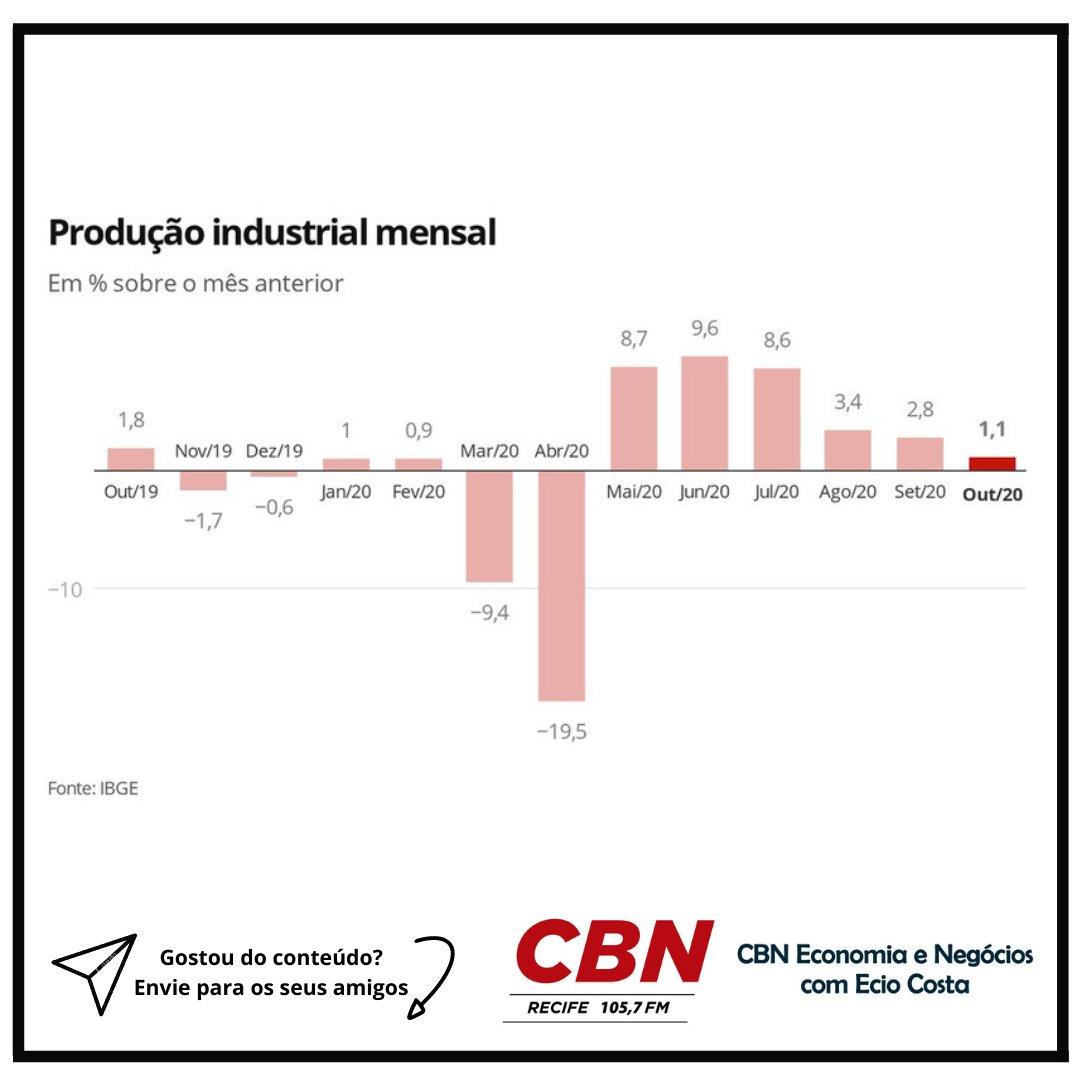 IBGE aponta 6° alta seguida na produção industrial, com crescimento de 1,1% no mês de outubro.  🗣️O IBGE divulgou nesta quarta-feira (2) dados que apontam crescimento na produção industrial de 1,1%, pelo 6° mês seguido, porém com tendência de desaceleração. https://t.co/WP2TVLfHx0