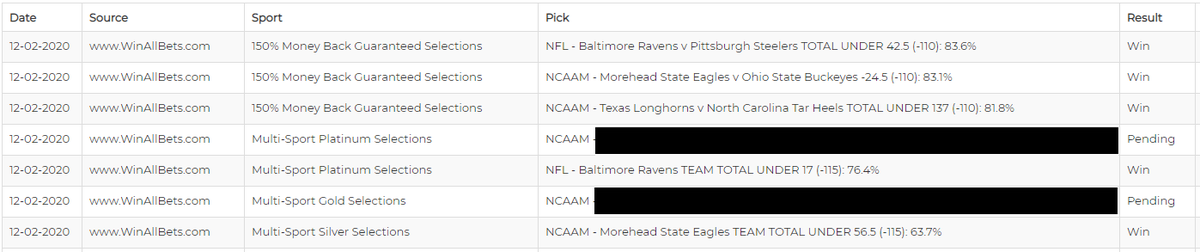 A strong 5-0 start...   #WinAllBets 🏈#NFL 🏀#NCAAM #bettingtwitter #sportsbettingadvice #FreePicks #NFLPicks #CBB #CBBPicks #handicapper #handicappers #SportsPicks #bettingsports #bettingpicks #sportsbets #betting #sportshandicapper #sportsbetting #BALvsPIT #TEXvsUNC #MOREvsOSU