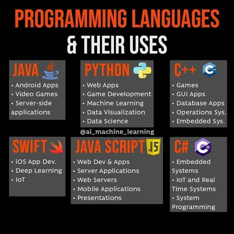 Programming Language & their uses. #Java #Python #MachineLearning #DataVisualization #DataScience #IoT #DeepLearning #javascript #ArtificialIntelligence #Bigdata #Database #Serverless #Apps #NLP  #Programming #MobileApp #technology #innovation #Cloud  #computerscience #Analytics https://t.co/EFUgOhX7Fd