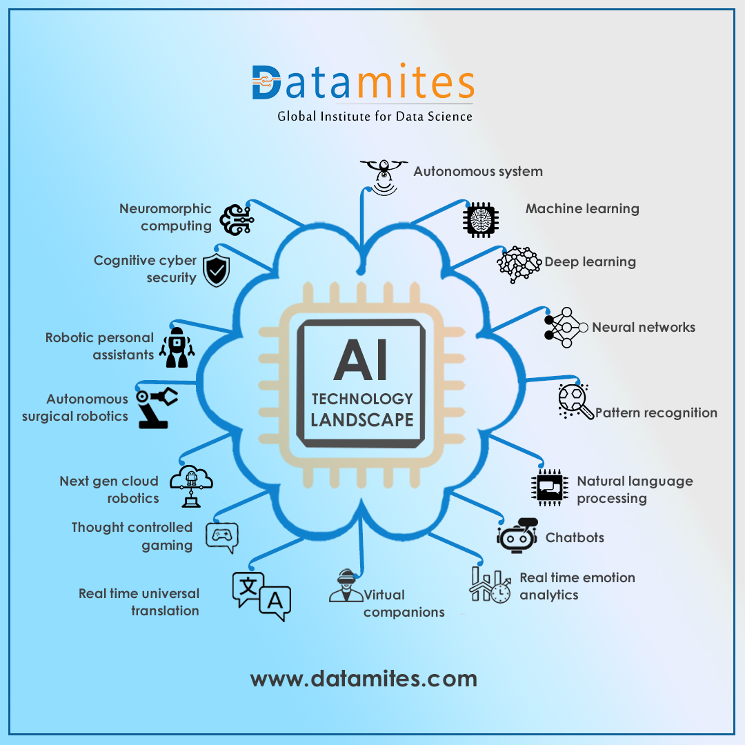 AI landscape includes all the technologies that have to some extent been influenced by From Autonomous Systems, to Neuromorphic computing everything is AI-driven.  visit: https://t.co/FjiWG0Biir Call us: 1800 313 3434  #DataScience #MachineLearning #ArtificialIntelligence #AI https://t.co/JOYPEzfSs4