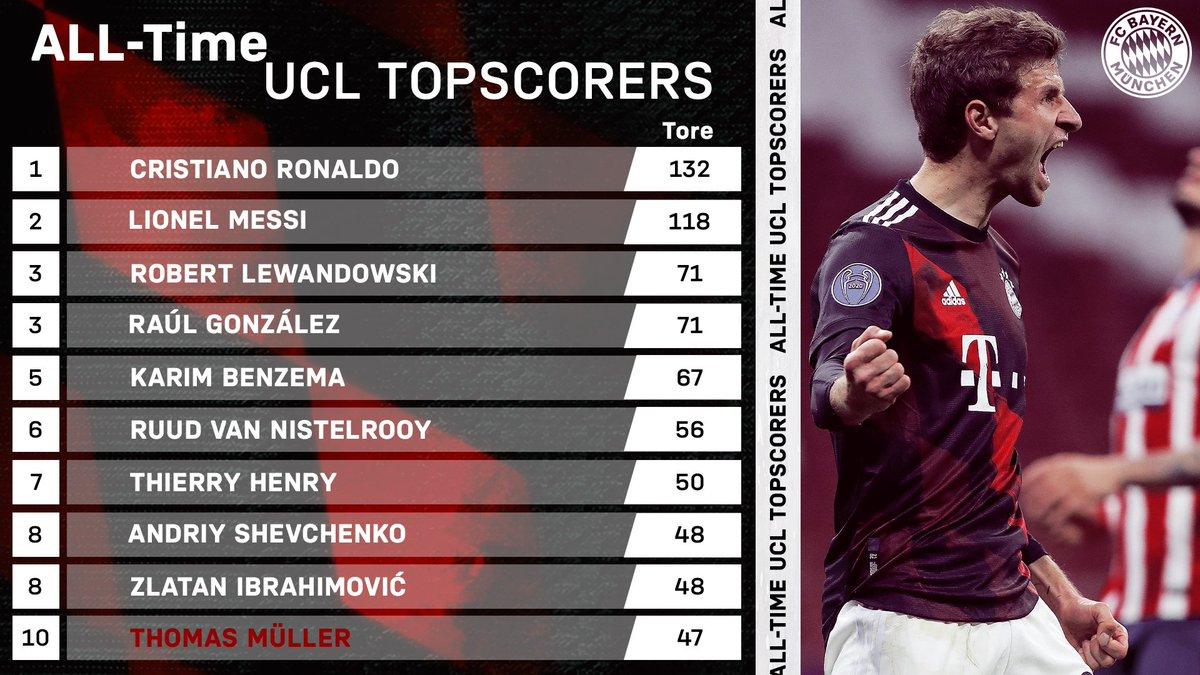 🆑🔝🔟  @esmuellert_  gehört jetzt zur Top 10 der ewigen UEFA Champions League-Torschützen! 👀🔥 Legendäre Leistung, Thomas! 👏  #MiaSanMia #AtletiFCB