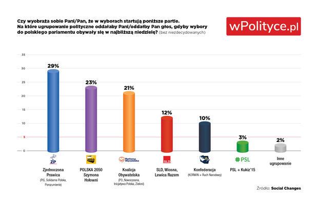 Sondaż partyjny Social Changes dla @wPolityce_pl (27-30 listopada, zdecyd. wyb.):  @pisorgpl 29% (-3) @PL_2050 23% (+2) @Platforma_org 21% (0) @__Lewica 12% (+2) @KONFEDERACJA_ 10% (+1) @nowePSL 3% (-1) Inni 2% (-1)  @JacekWilkPL @ArturDziambor @bartlomiejpejo @SosnierzTv @Aynqa https://t.co/IiKOxusYPm
