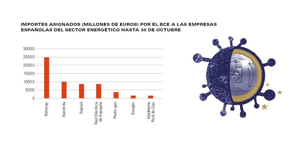 #RescatesCovid19 Misma receta que en la crisis del 2008. Ahora en vez de la banca,  toca rescatar a las grandes empresas y energéticas. A través de: @ecb y el PEPP con 750.000M€  @EIB y 2 mecanismos dotados con 65.000M€.  👉 https://t.co/C7QEXTNzfx https://t.co/l10pVoG59X