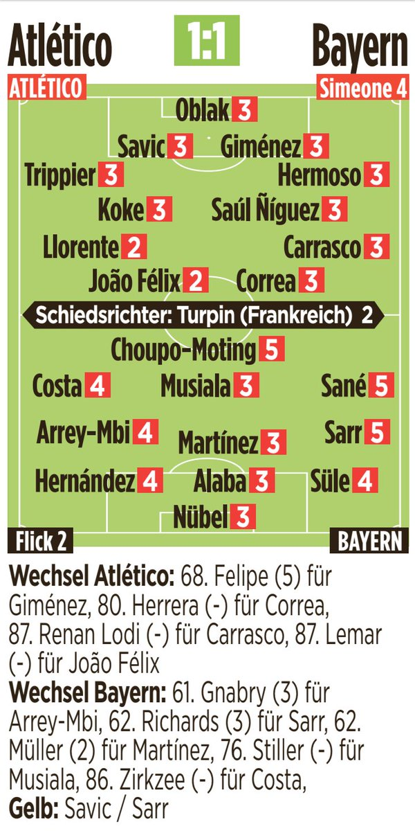 Atlético de Madrid 1-1 Bayern Munich   Les notes des joueurs [Bild]   #UCL #AtletiFCB