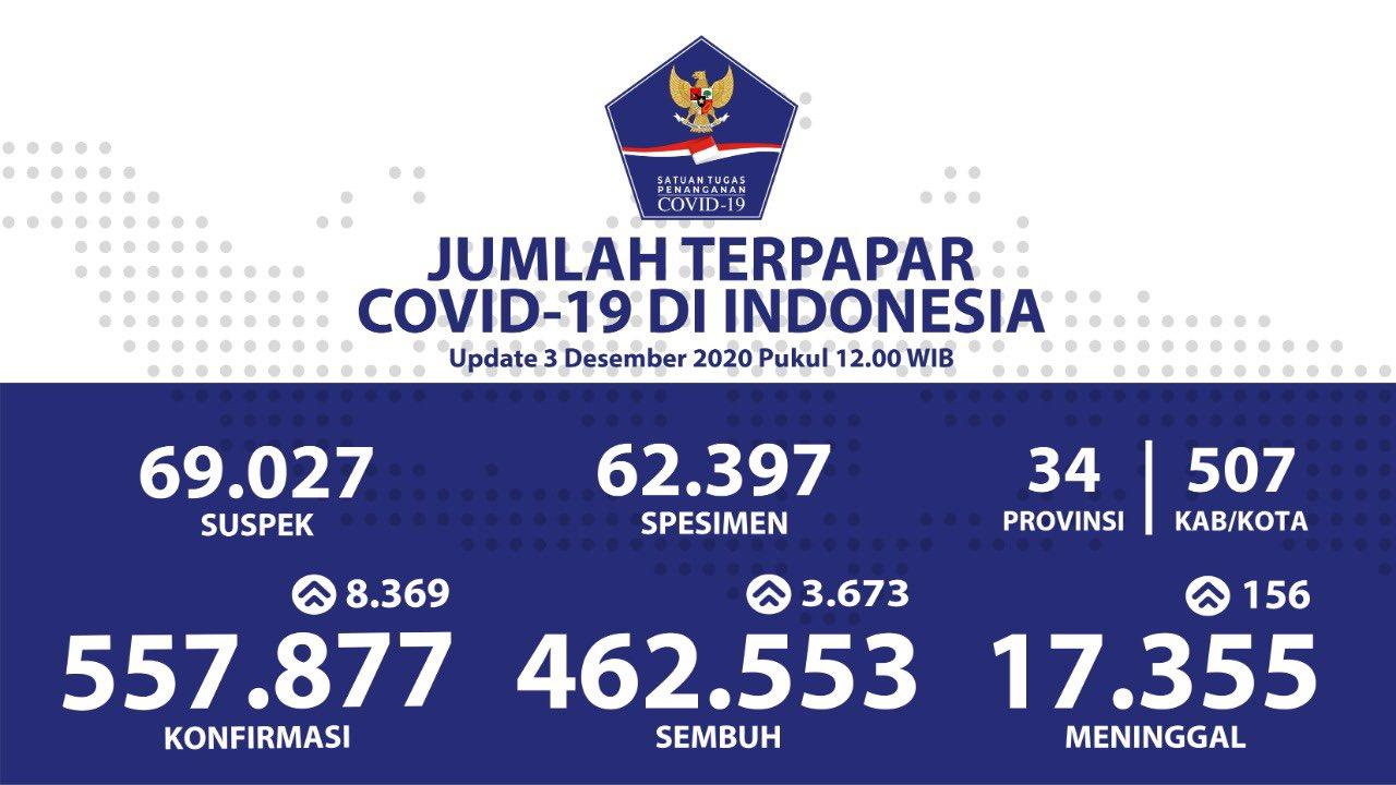 Update terbaru kasus Covid-19 di Indonesia