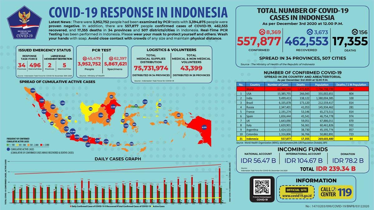 Bnpb Indonesia On Twitter Update Infografis Percepatan Penanganan Covid 19 Di Indonesia Per Tanggal 3 Desember 2020 Pukul 12 00 Wib Bersatulawancovid19 Https T Co G8jlgkphux
