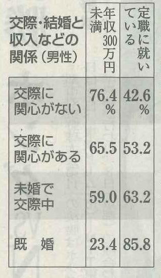 12/3日経「収入低いと「草食化」?」日本の18~39歳の男女1万人以上を調査したところ、男性については「交際に関心がない」人のうち年収300万円未満が76.4%を占めた。「草食化」は個人の特性ではなく、不安定な収入で「交際や結婚を諦めている」と分析。