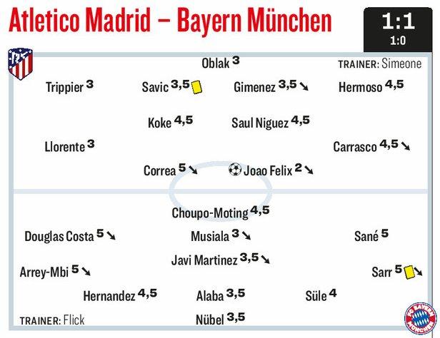 Les notes de @kicker pour le match du FC Bayern avec l'Atlético Madrid.  Le club bavarois a obtenu la meilleure note avec le jeune anglais, Jamal MUSIALA (3.0).   L'homme du match Joao Felix.   #UCL #AtletiFCB