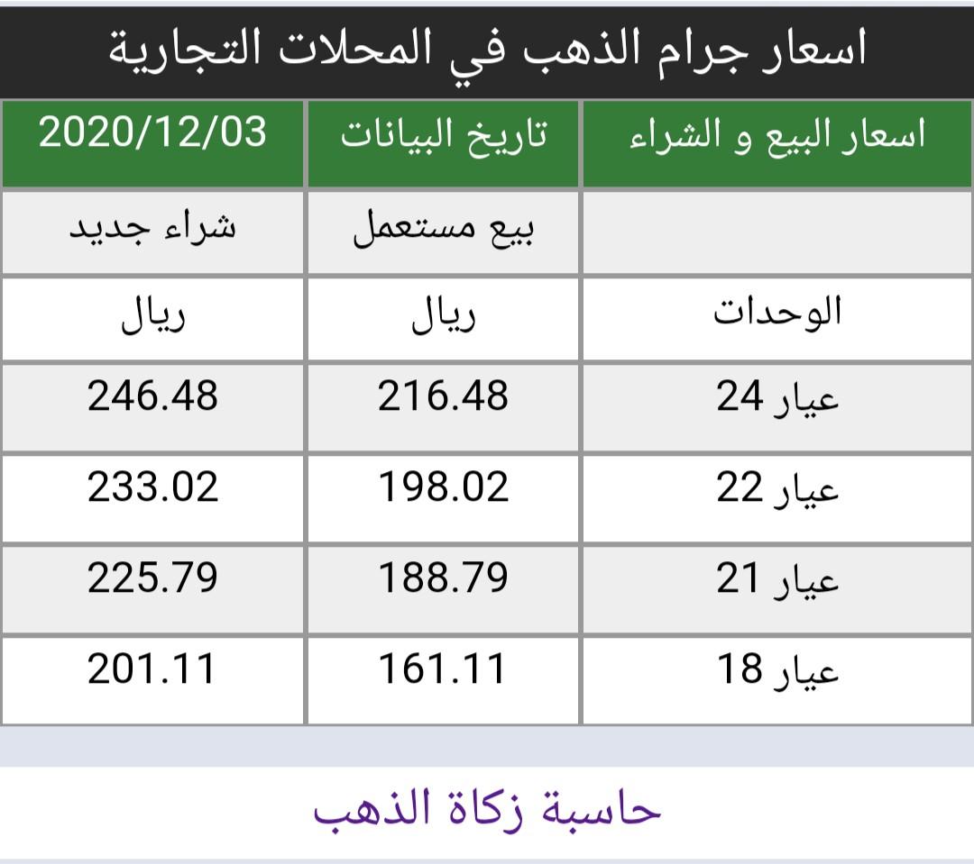 #اسعار #الذهب في #السعودية اليوم الخميس 3/12/2020   https://t.co/8x2I6pAfRf سعر الاونصه 1837 دولار ارتفاع 7 دولار من إغلاق اليوم السابق أسعار البيع و الشراء في المحلات التجارية https://t.co/uedmQeR34d