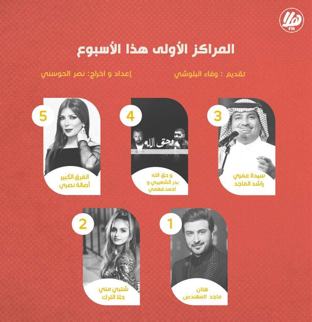 المراكز الأولى هذا الأسبوع في #Top10، البرنس #ماجد_المهندس بأغنية #هتان يتصدر القائمة 🎤 🤩