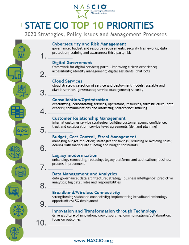 .@NASCIO surveyed state #CIOs to identify and prioritize the #top10 policy and technology issues facing state government. Click here to learn more.