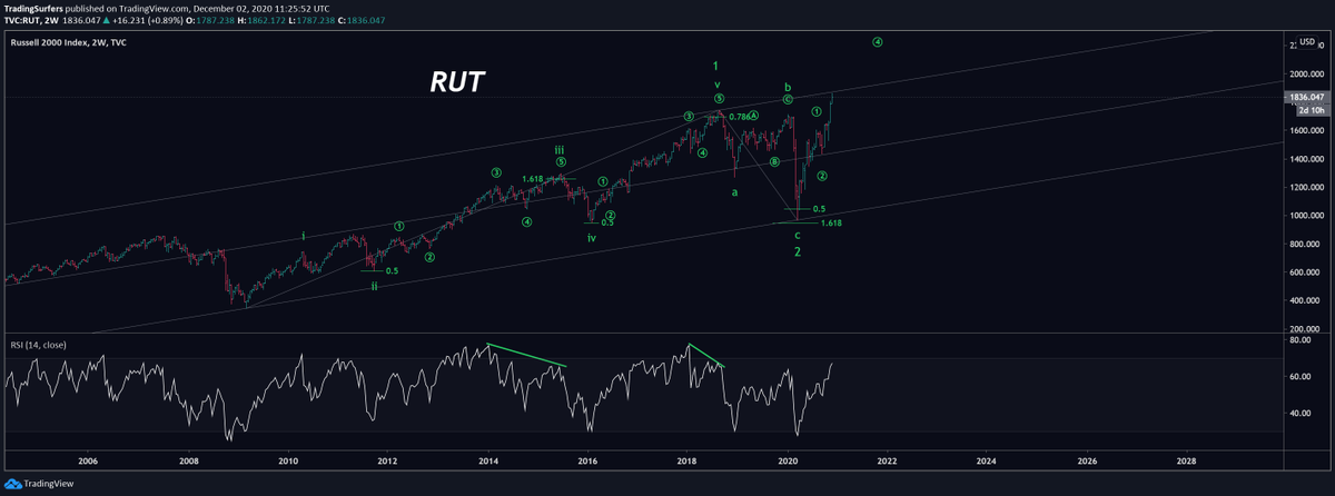 Russell 2000 Elliott Wave Analysis 📉  Check the Fibonacci proportions and the RSI.  If you want to learn #Elliottwave, this is textbook!  #NDX #SPX #MSFT #APPL #AMZN #GOOG #GOOGL #FB #AMD #NVDA #SMH #XLK #JPM #M #PG #UNH #INTC #VZ #MA #PFE #MRK #BAC #RUT #Russell #Russell2000