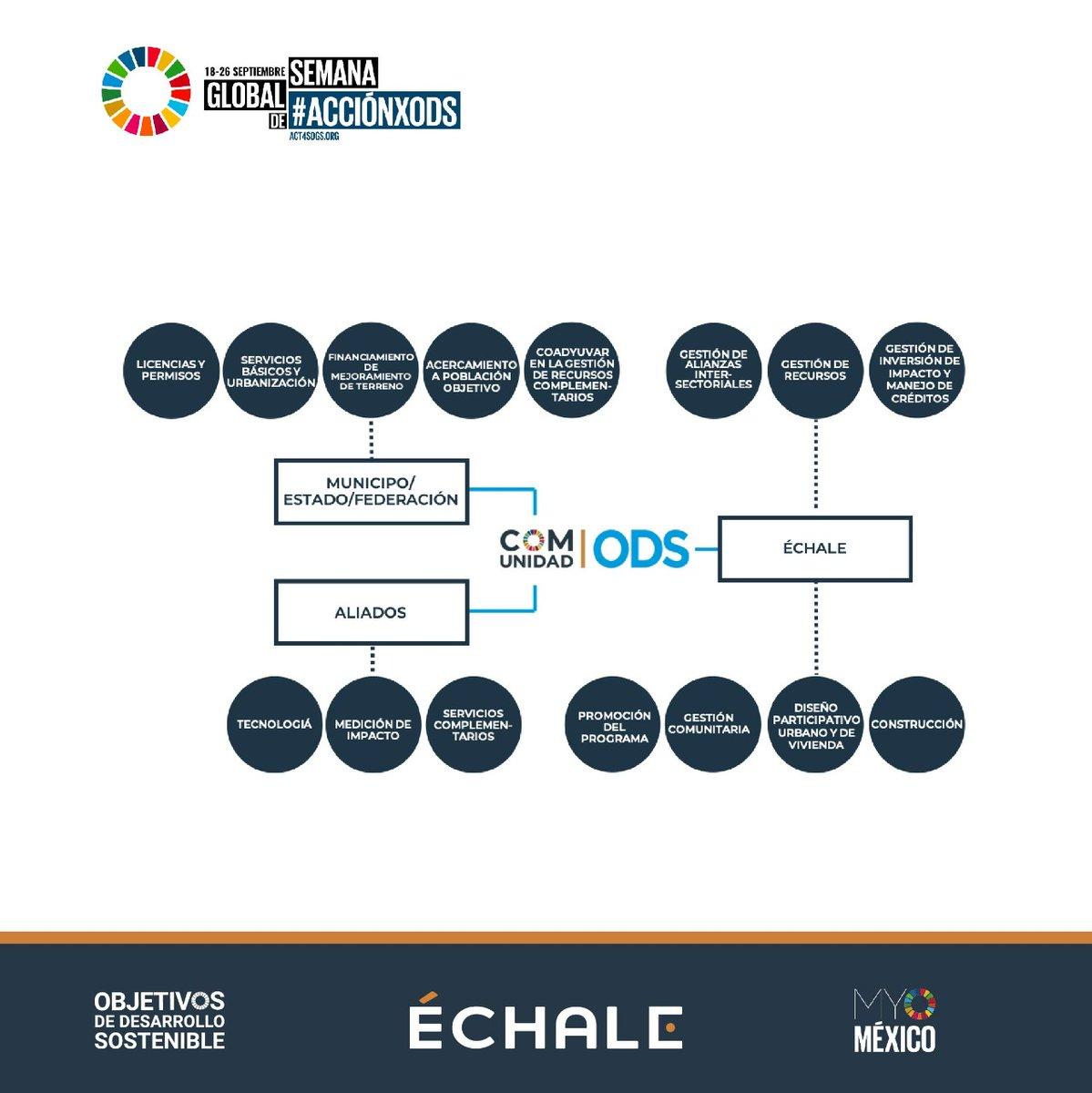 @echalemex está comprometida en cumplir los #ODS, continua su labor en crear más Comunidades #ODS 🌐  @MYWorldMexico @SDGaction  @TheGlobalGoals @UN @JoinUN75 #Planeta2030 #Act4SDGs  #ODS  #SDGs #SDGMoment #UN75  #UNGA #DécadadeAcción