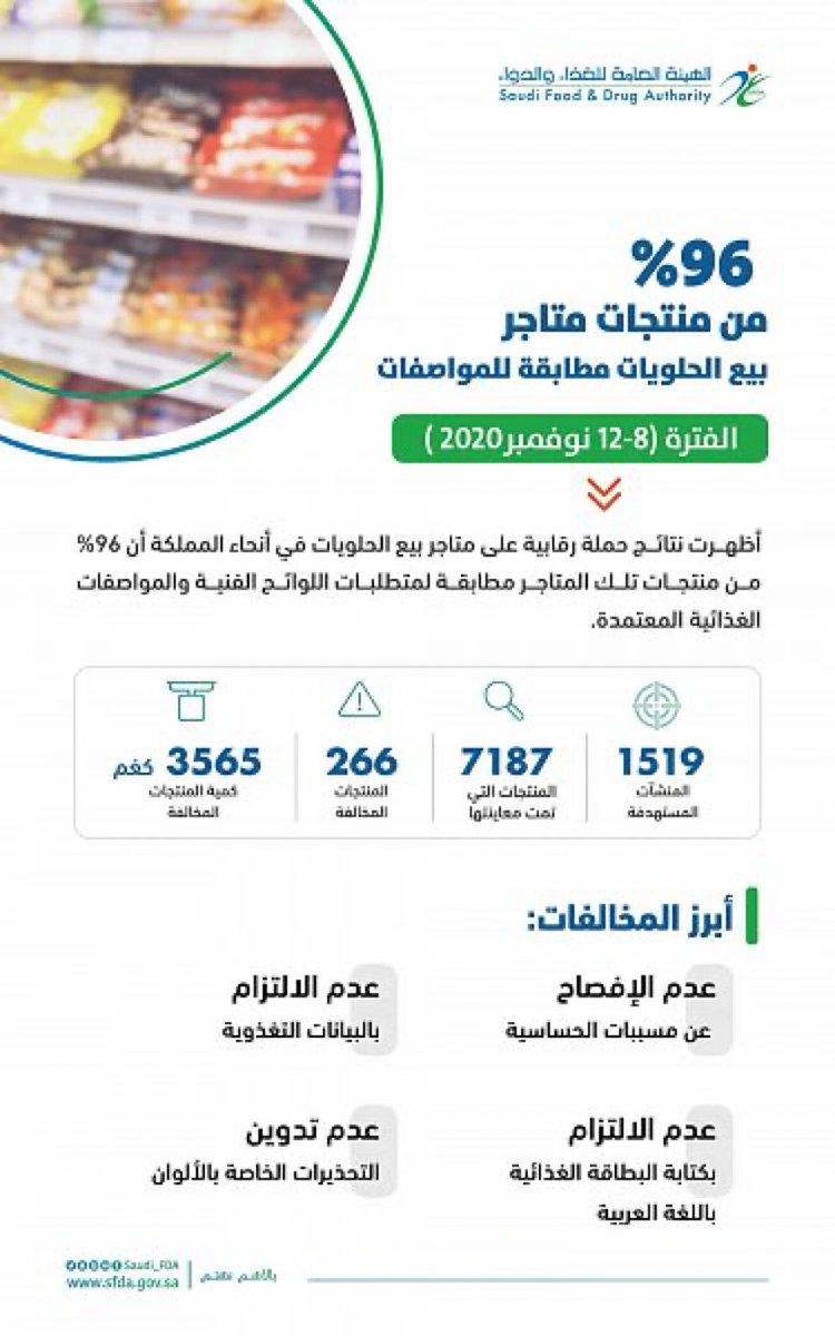 #الغذاء_والدواء : 96% من منتجات متاجر بيع الحلويات مطابقة للمواصفات ..