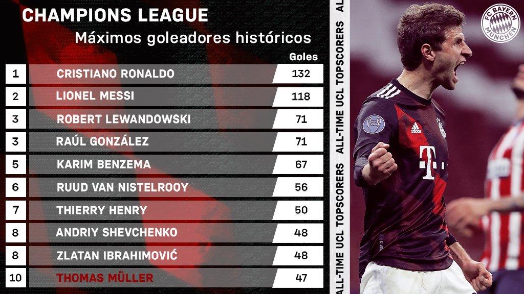 🆑🔝🔟  ¡@esmuellert_ ya está en el Top 10 de los goleadores históricos de la @LigadeCampeones! 👀🔥 ¡Grande, Thomas! 👏  #MiaSanMia #AtletiFCB