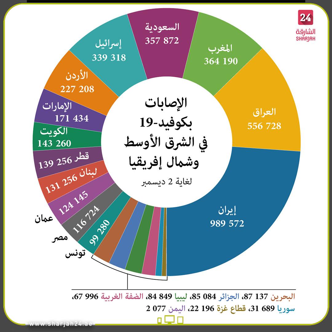 عدد الإصابات بـ #كوفيد19 في #الشرق_الأوسط و #شمال_إفريقيا حسب البلد، لغاية  2 ديسمبر. #الشارقة24  #Sharjah24_graphics