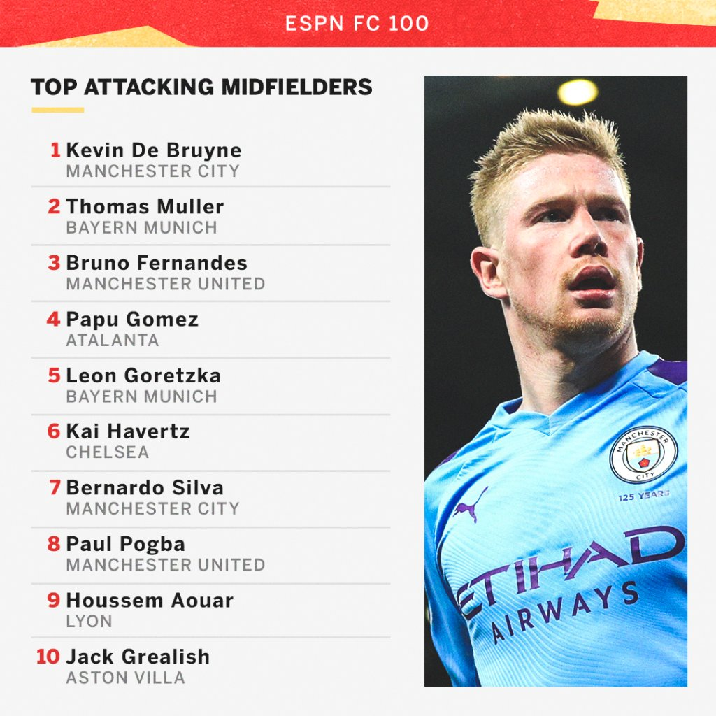 Kevin De Bruyne topped our list of attacking midfielders in this year's FC 100, beating Thomas Müller and Bruno Fernandes to the top spot 👀 https://t.co/mKyWkzTzr7 https://t.co/D9rWbmIONY