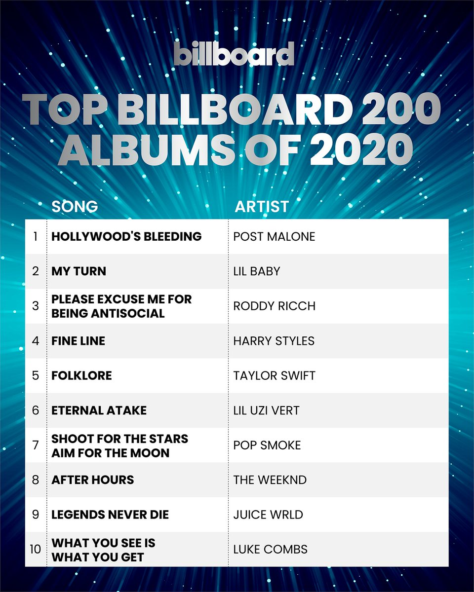 The top #Billboard200 albums of 2020. 🏆  See the complete year-end @billboardcharts here: