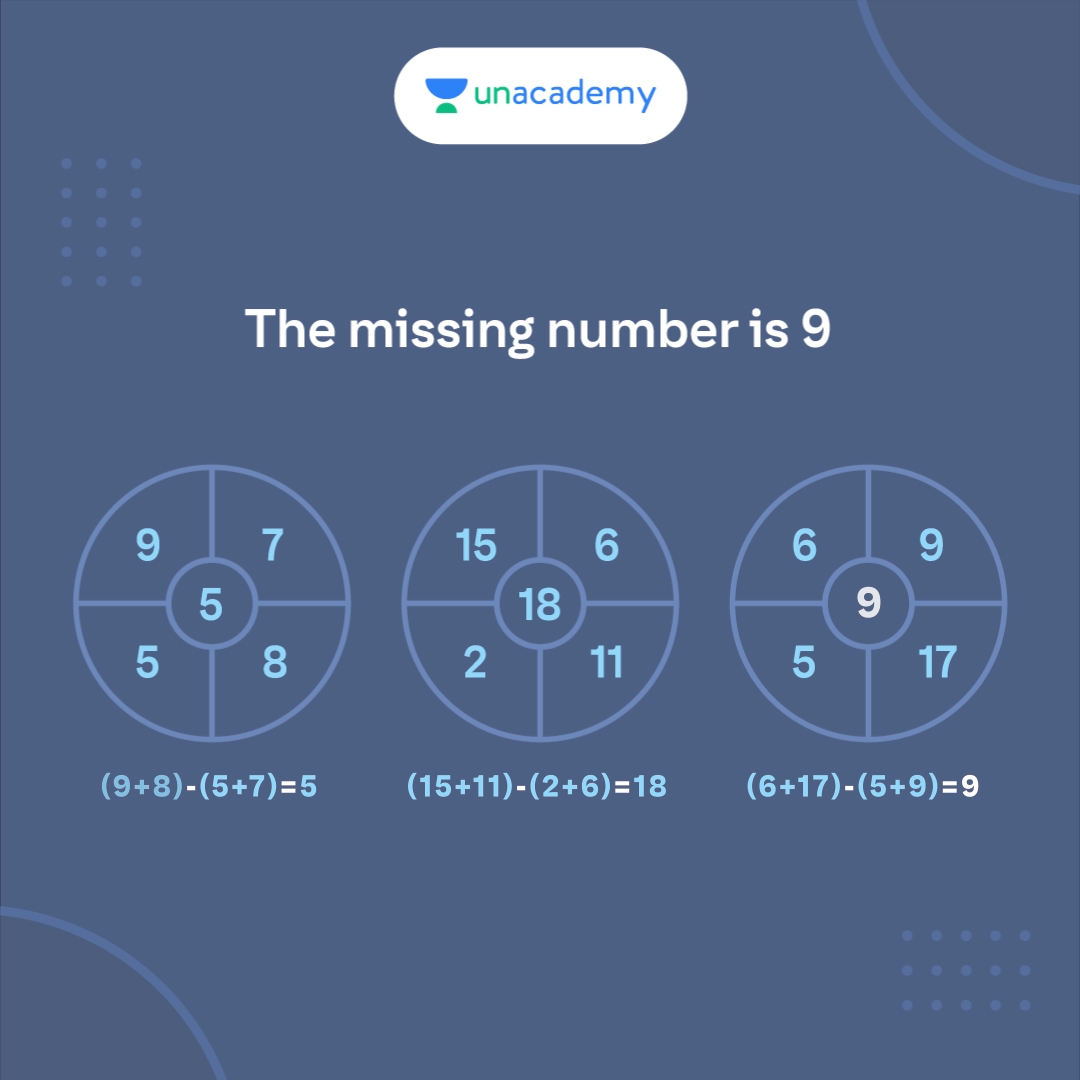 Here's the solution to yesterday's puzzle! Could you guess the right answer? #Puzzle #BrainTeaser