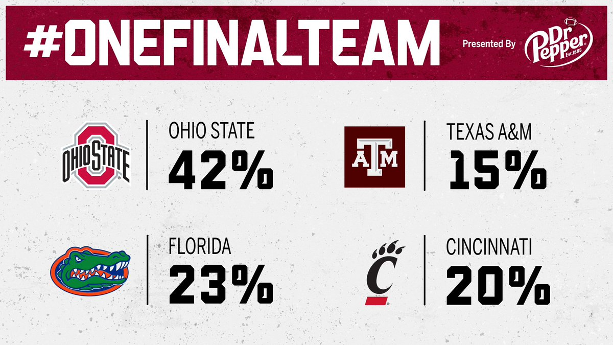Ohio State is still your choice as the CFP's #OneFinalTeam, but the numbers have tightened since last week.  (📍@drpepper)