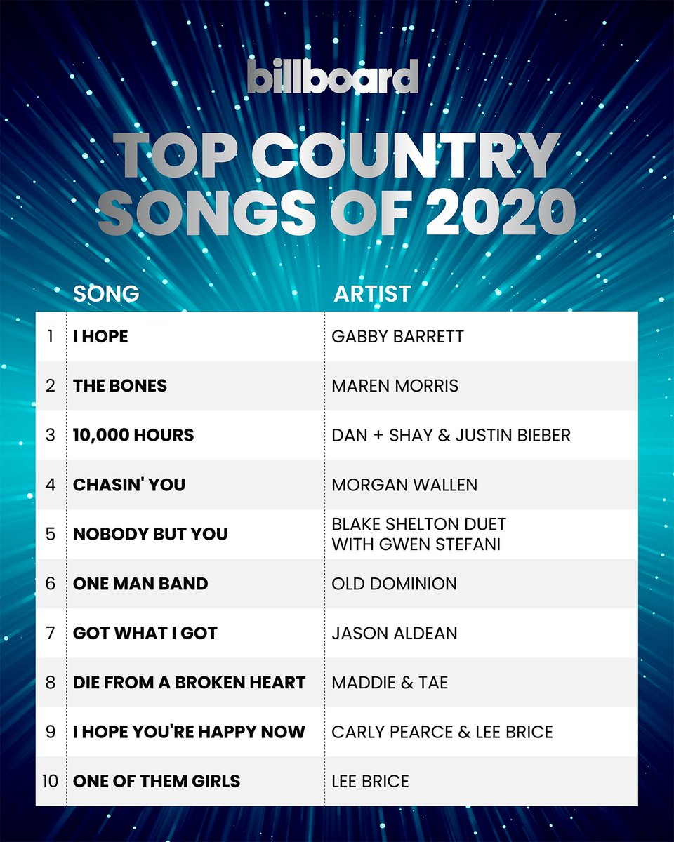 What started as a song written as an apology to an ex ended with giving me the biggest year of my career to date. Thank you for this.. wow. 🥺♥️ #ihopeyourehappynow #iam