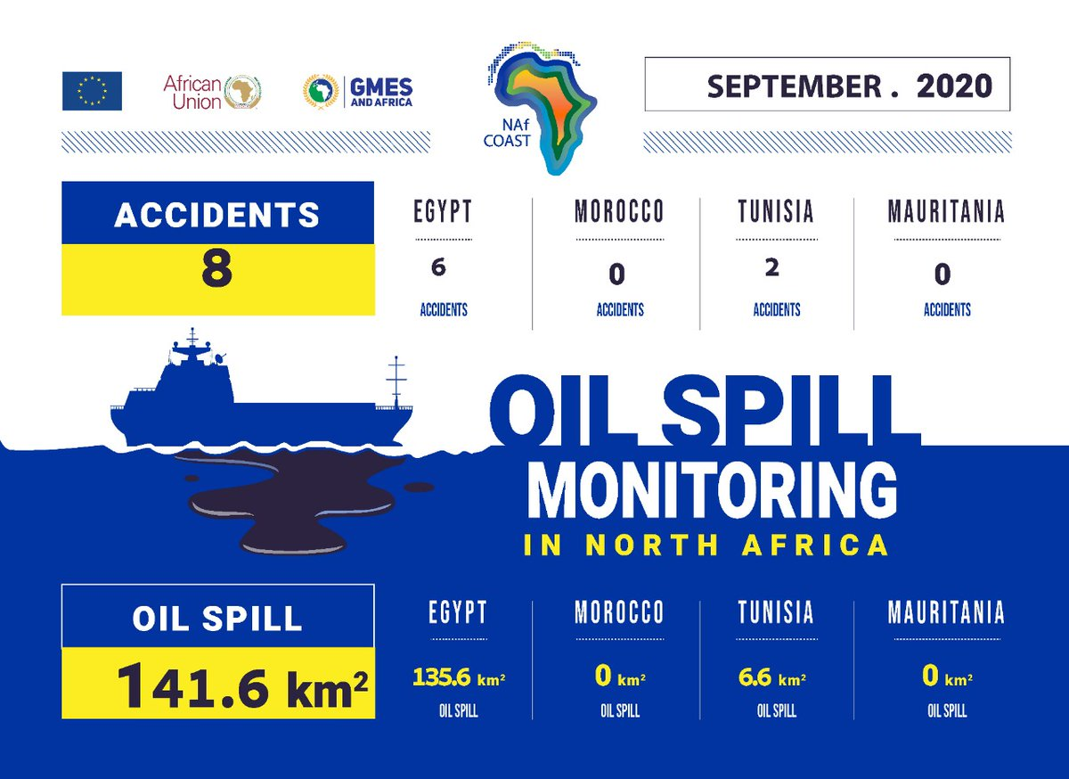 OIL SPILL IN North Africa (SEPTEMBER 2020) #NAFCOAST #NorthAfrica #Africa #GMESAfrica #Mediterranean #Egypt #Tunisia #Morocco #Mauritania