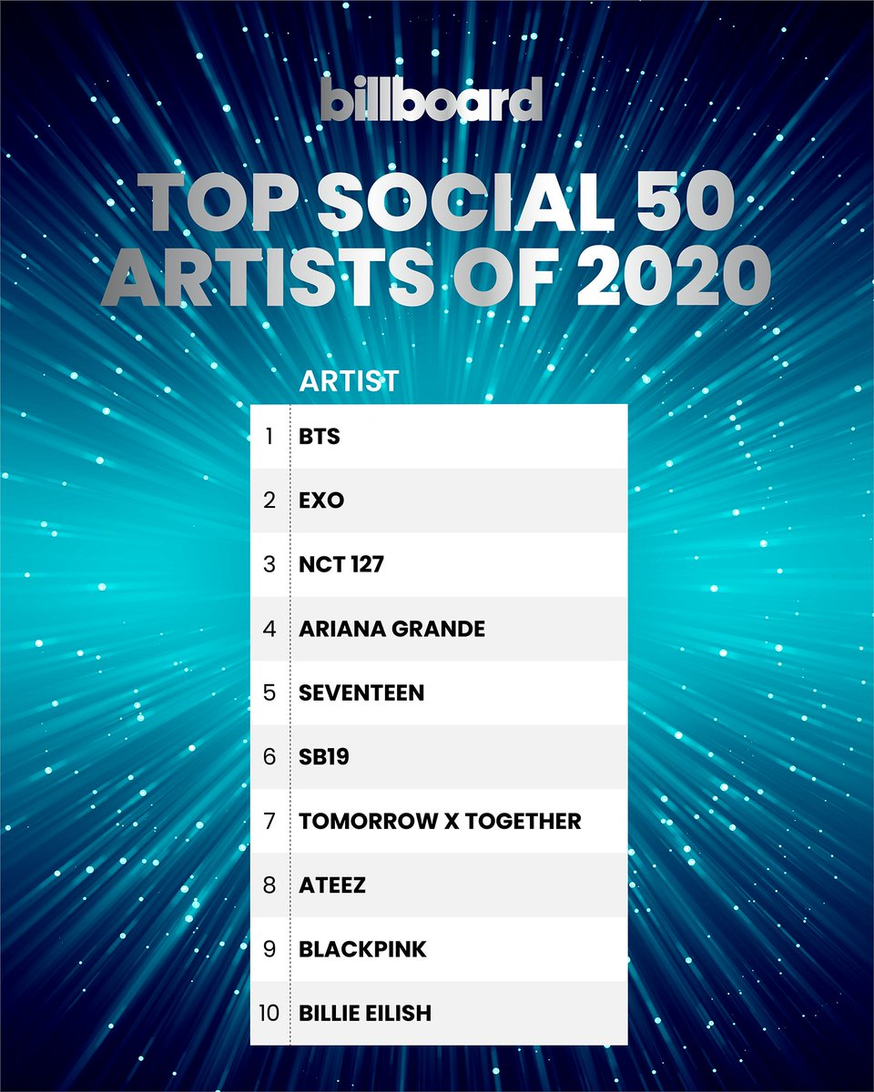 The top Social 50 artists of 2020 🏆⁠  Check out the complete year-end @billboardcharts here: