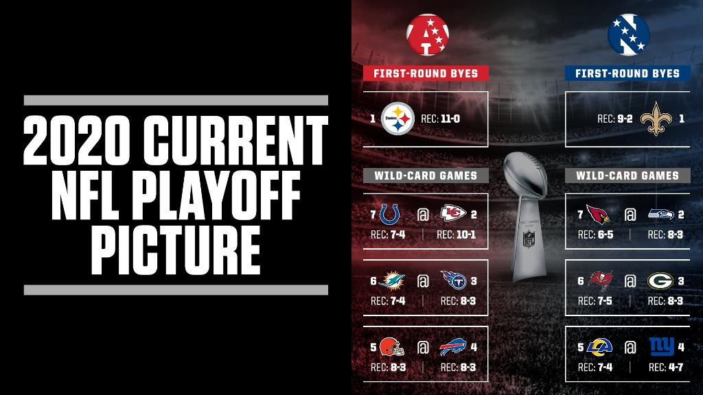 Here's how the playoffs would look if the season ended today 👀