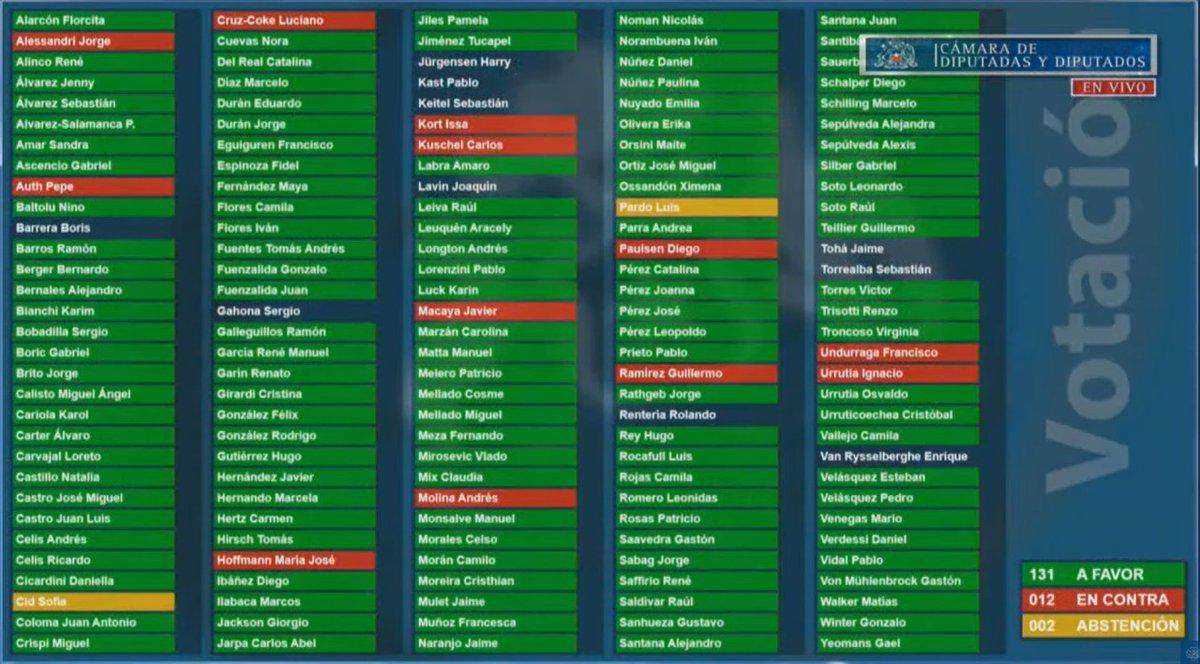 AHORA| Cámara de Diputados aprueba en general con 131 votos a favor, 12 en contra y 2 abstenciones el proyecto del Gobierno que establece un retiro único y extraordinario de fondos previsionales https://t.co/YSZCIBwBO3