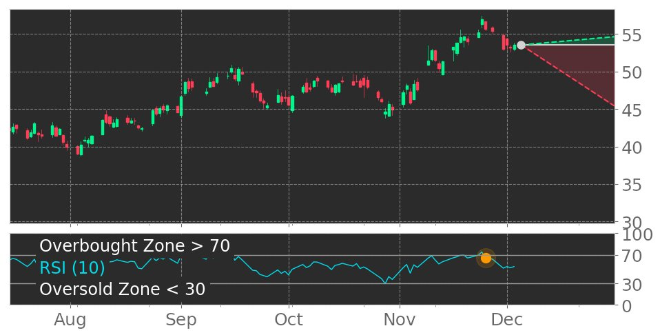 $DOW in Downtrend: RSI indicator exits overbought zone. View odds for this and other indicators: https://t.co/74PDvbfeN4 #Dow #stockmarket #stock #technicalanalysis #money #trading #investing #daytrading #news #today https://t.co/ene3OAW4cj
