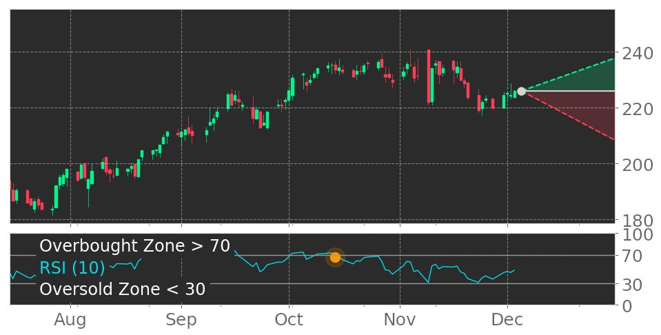 $PSA in Downtrend: RSI indicator exits overbought zone. View odds for this and other indicators: https://t.co/Nc3TNVkkLw #PublicStorage #stockmarket #stock #technicalanalysis #money #trading #investing #daytrading #news #today https://t.co/lHegPzhIUH