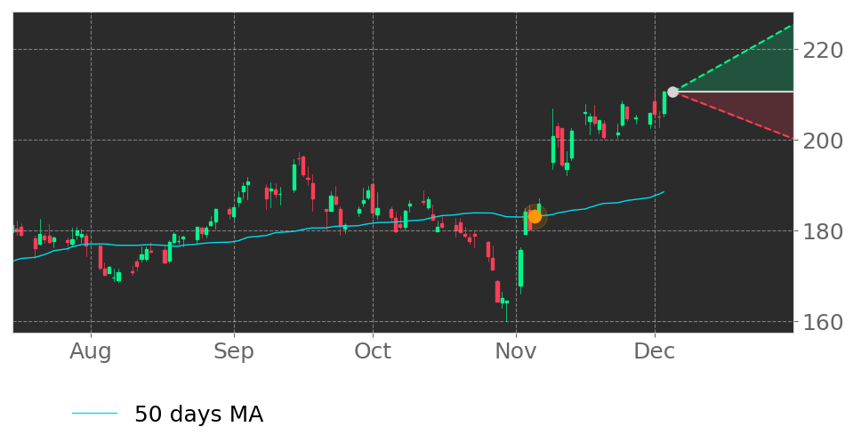 $STZ's price moved above its 50-day Moving Average on November 5, 2020. View odds for this and other indicators: https://t.co/JWo6wT0CAP #ConstellationBrands #stockmarket #stock #technicalanalysis #money #trading #investing #daytrading #news #today https://t.co/Z5CoSt9Yas