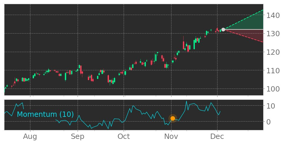 $APH enters an Uptrend as Momentum Indicator exceeded the 0 level on November 2, 2020. View odds for this and other indicators: https://t.co/yhOcTGvtnC #stockmarket #stock #technicalanalysis #money #trading #investing #daytrading #news #today https://t.co/t63Y249bvq