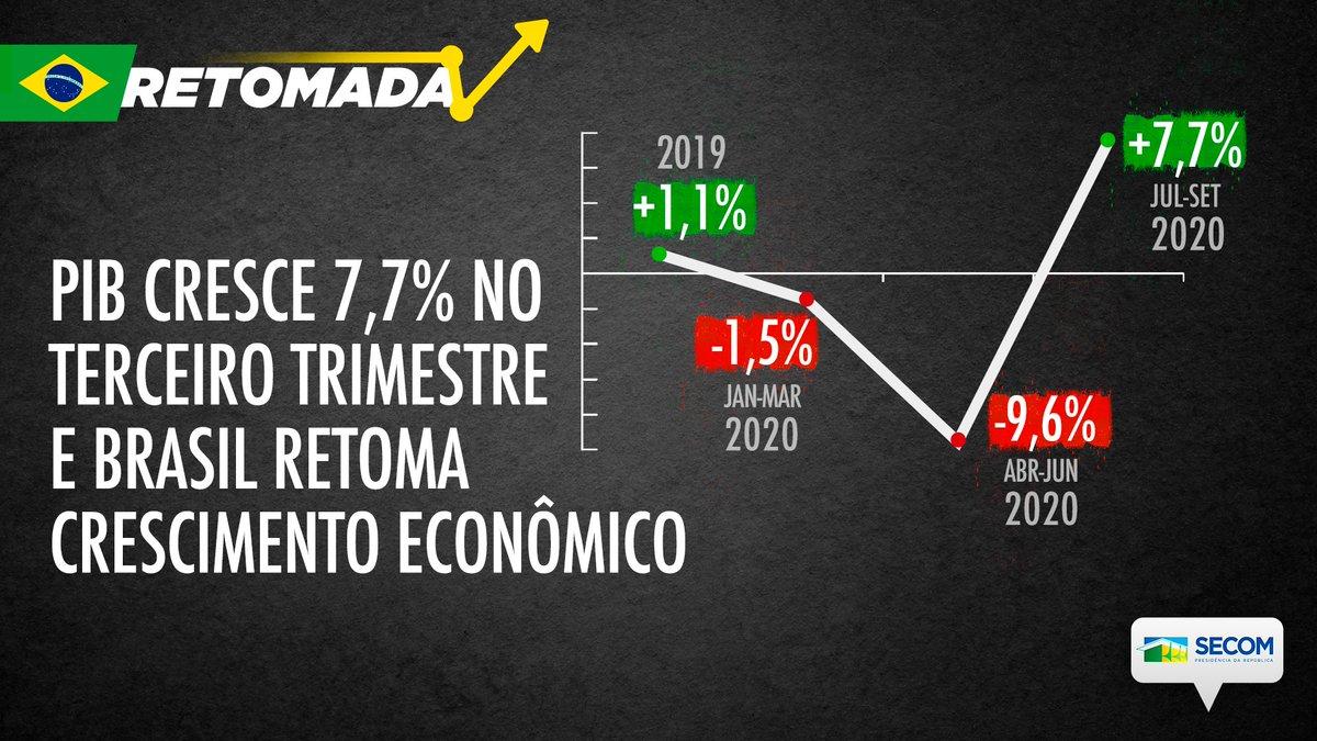 """""""Eu achava que seria um crescimento em V tipo Nike, uma volta devagar, inclinada, que vai subindo lentamente. Pois bem, o que tá acontecendo é uma volta em V mesmo, com uma subida rápida"""". Os índices econômicos divulgados nos últimos dias confirmam a fala do ministro Paulo Guedes"""