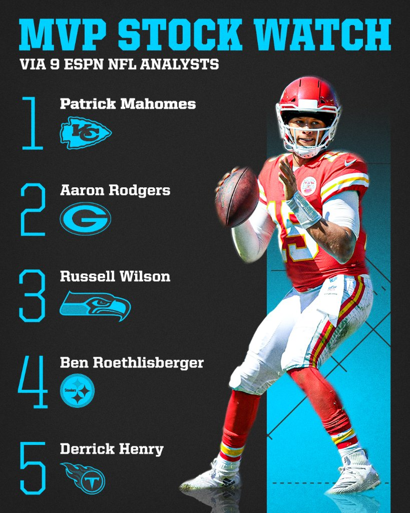 Replying to @espn: Can anyone catch Patrick Mahomes in the MVP race? 🤔  Full breakdown 📝