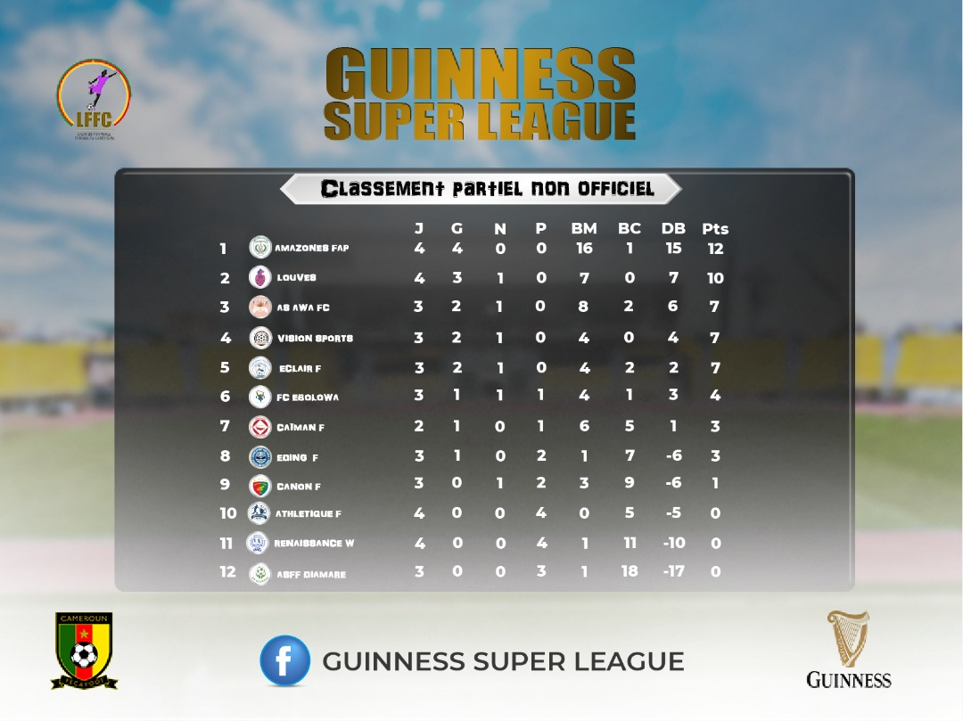 #GuinnessSuperLeague  Classement partiel non officiel