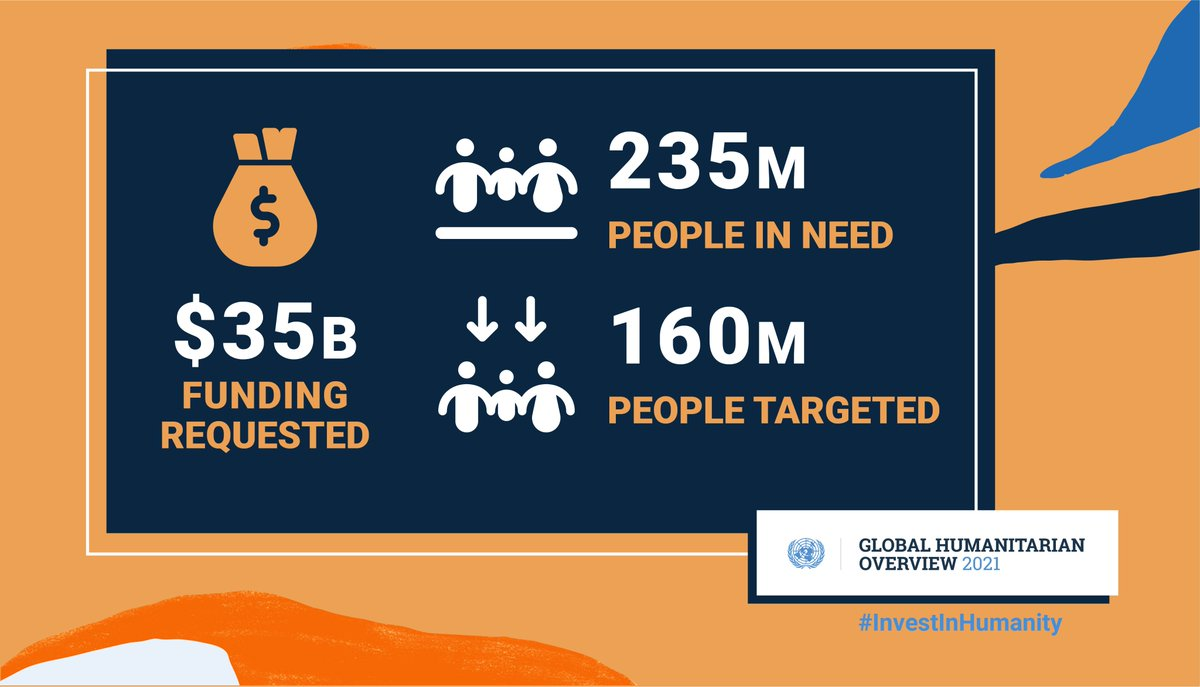 1 in 33 people 🌍 will need humanitarian aid in 2021.  Now is the time to #InvestInHumanity.