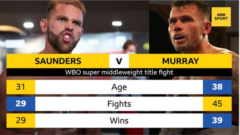"""Billy Joe Saunders says he intends to end the career of Martin Murray in their all-British world title bout on Friday.  🗣️""""He can take his cash back and have a good Christmas and retire with the family.""""  Read:"""