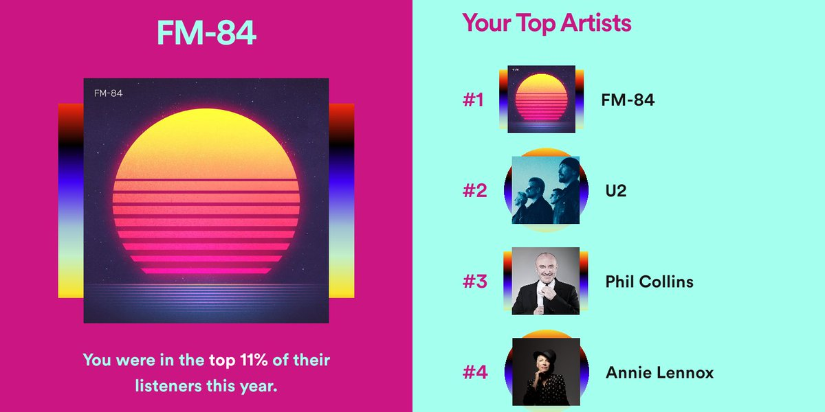 I'm a bit bothered I wasn't in @FM84's top 10%, at the least. @Spotify didn't seem to realise how much time I spent listening. I played each release at least a few dozen times. The ranking seems right. https://t.co/HAbdgFlCeT