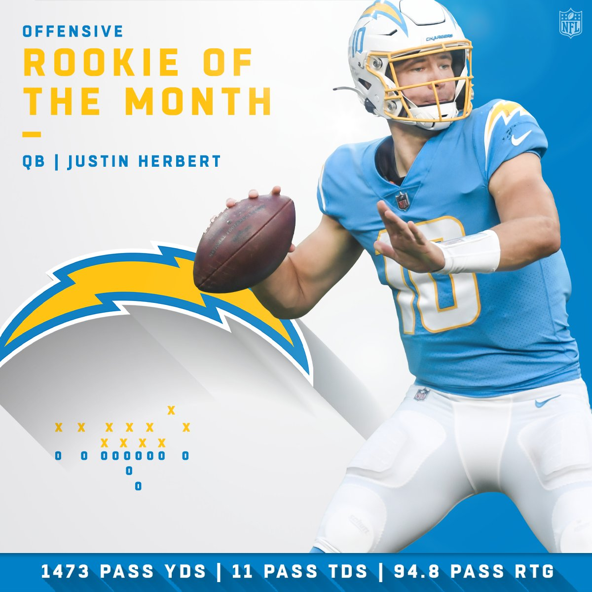 Offensive and Defensive Rookies of the Month! (November)