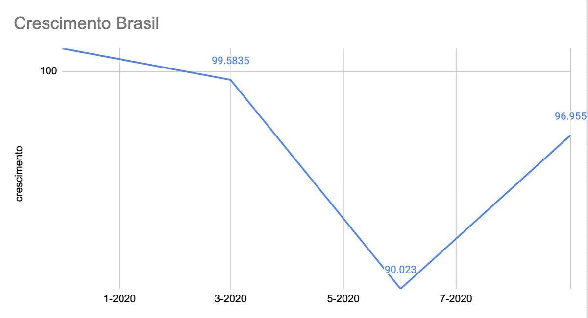 @secomvc @jairbolsonaro @MinEconomia O ministério da verdade gosto muito quando vocês distorcem a realidade. Vamos lá se eu tenho 100, ganho 1.1%, perco 1.5% e depois perco mais 9.6% e depois ganho 7.7% eu não fico positivo viu. O crescimento não existe, existe perda.... Deixa eu arrumar o grafico para vcs