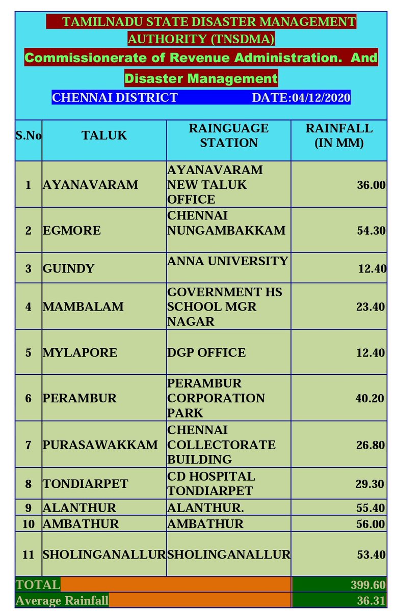 24 hours Rainfall till 6 am, today in Chennai District. #Chennairains #CycloneBurevi