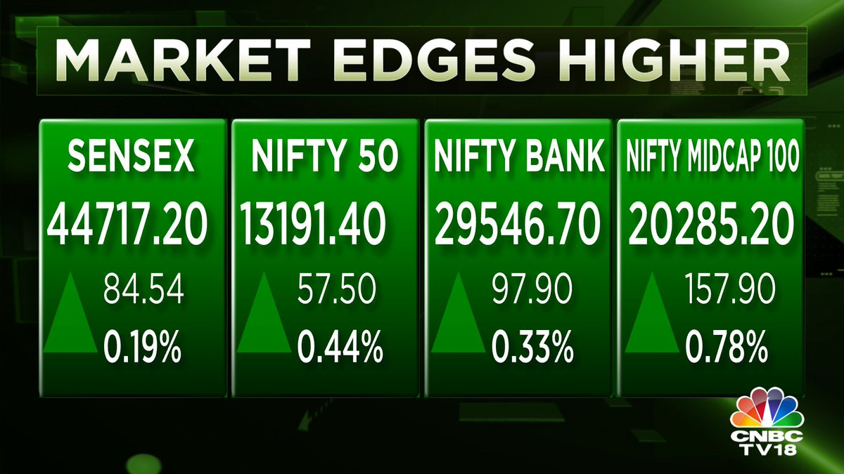 #CNBCTV18Market | Market moving higher ahead of #RBIPolicy, Nifty back near record levels hit yesterday  null   Follow @Krunalrparekh for more about #StockMarket #financialplanning #mutualfunds #investing #Investment #MutualFundsSahiHai