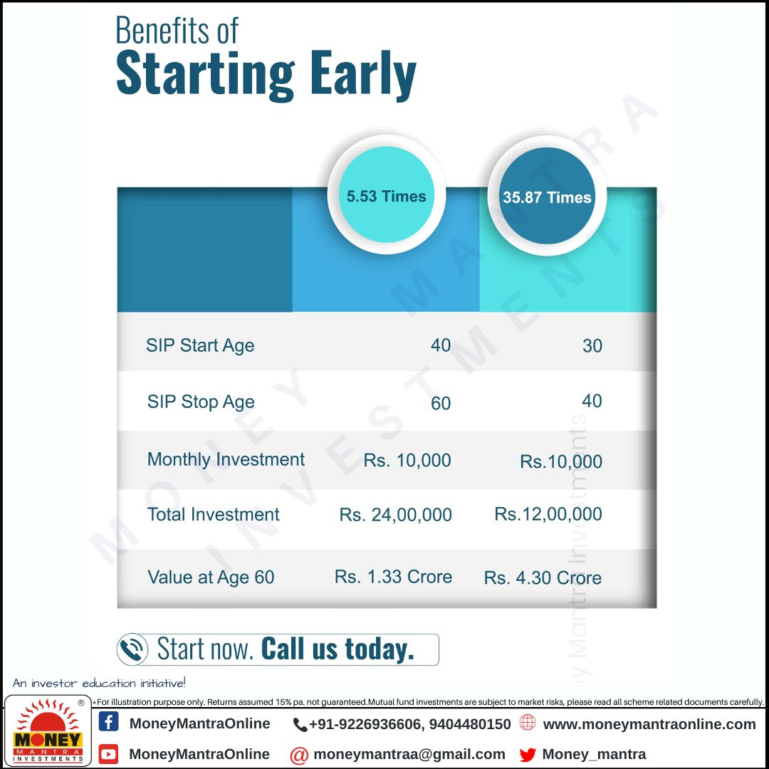 Starting early can make you a fortune ! Even with the lesser investment, you can get massive returns.. Start your SIP today!  #Time #Compounding #SIPToday #MutualFundsSahiHai #MoneyMantraInvestments