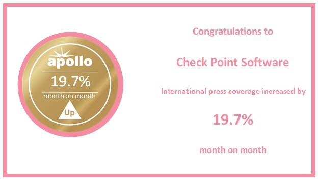 Check Point Software @checkpointsw international press coverage jumped 19.7% last Month! https://t.co/wSQJkukLxB https://t.co/4jaf8hlyJs